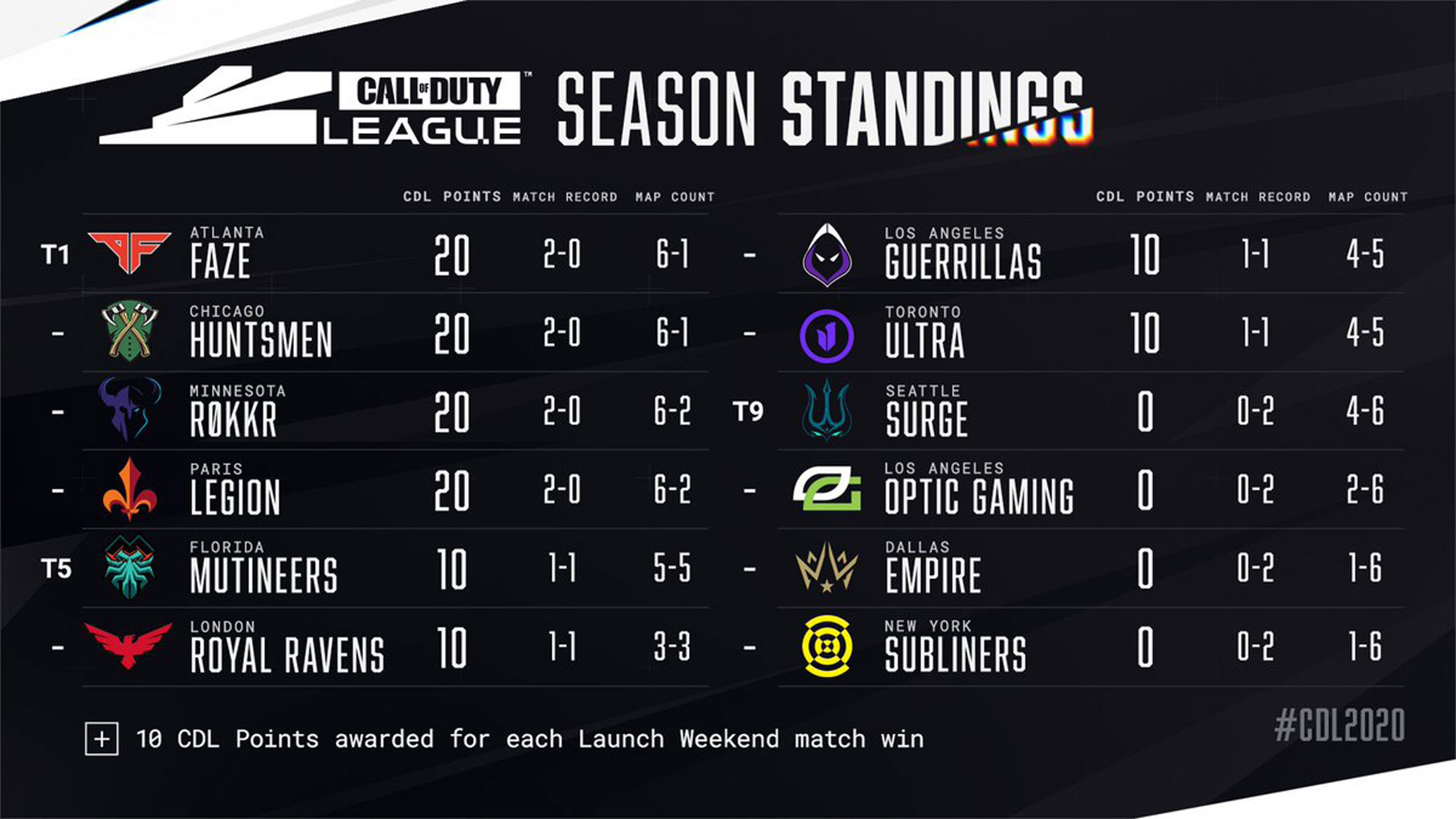 Tune into the Call of Duty League™ London February Home Series - Image 2